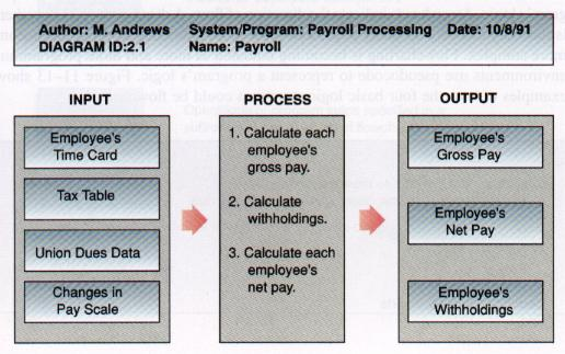 Part6 hipo overview diagram for calculate each employees pay module ccuart Choice Image